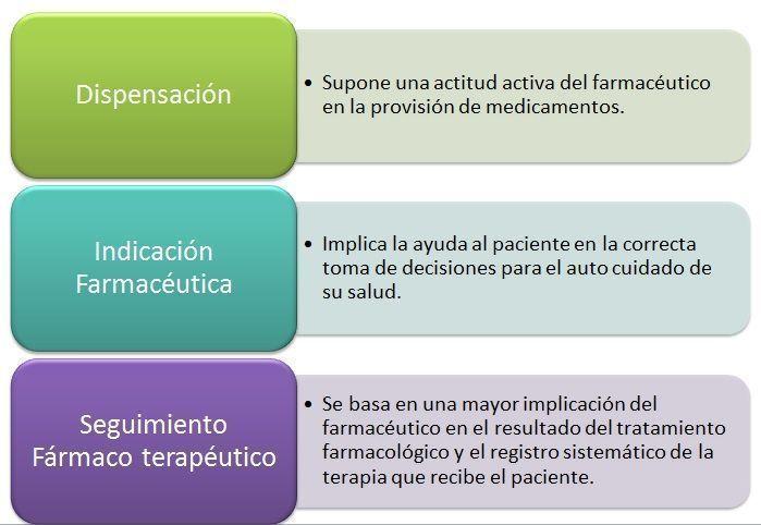 Atención farmacéutica a